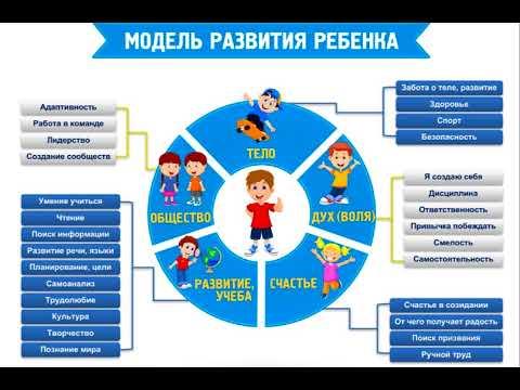 Система воспитания детей — модель развития ребенка